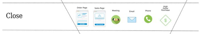 Close Sales Funnel Stage