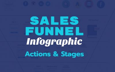 Sales Funnel Infographic: Actions & Stages