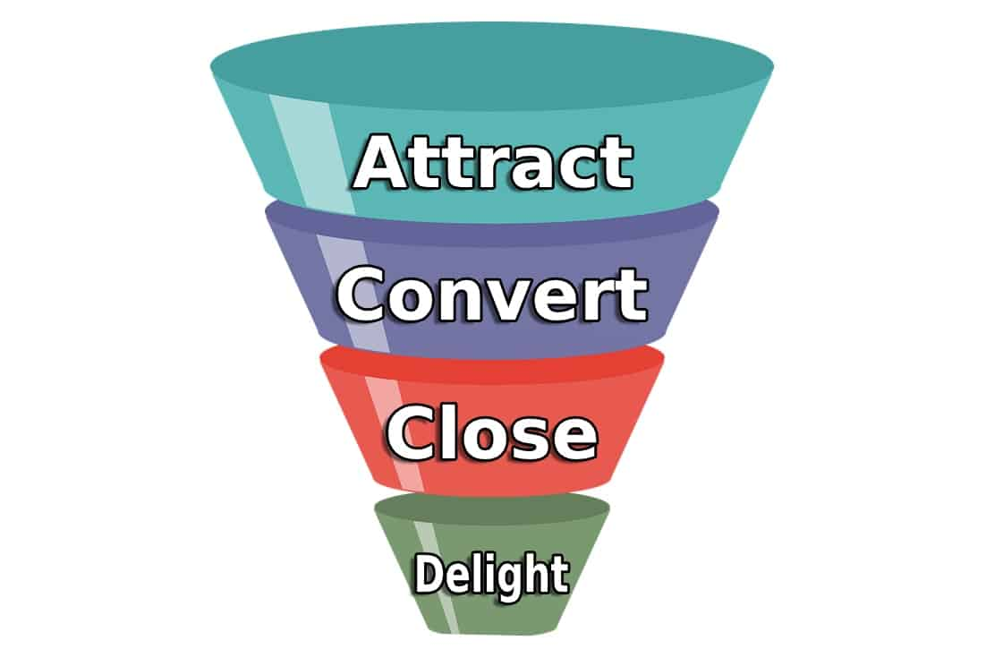 4 Stage Sales Funnel