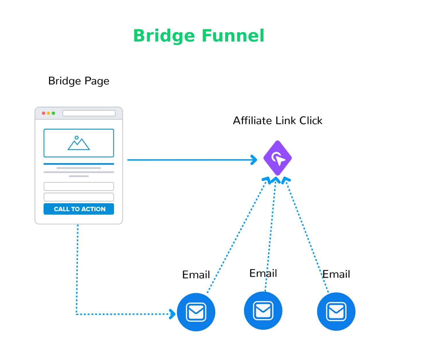 Bridge Page Funnel