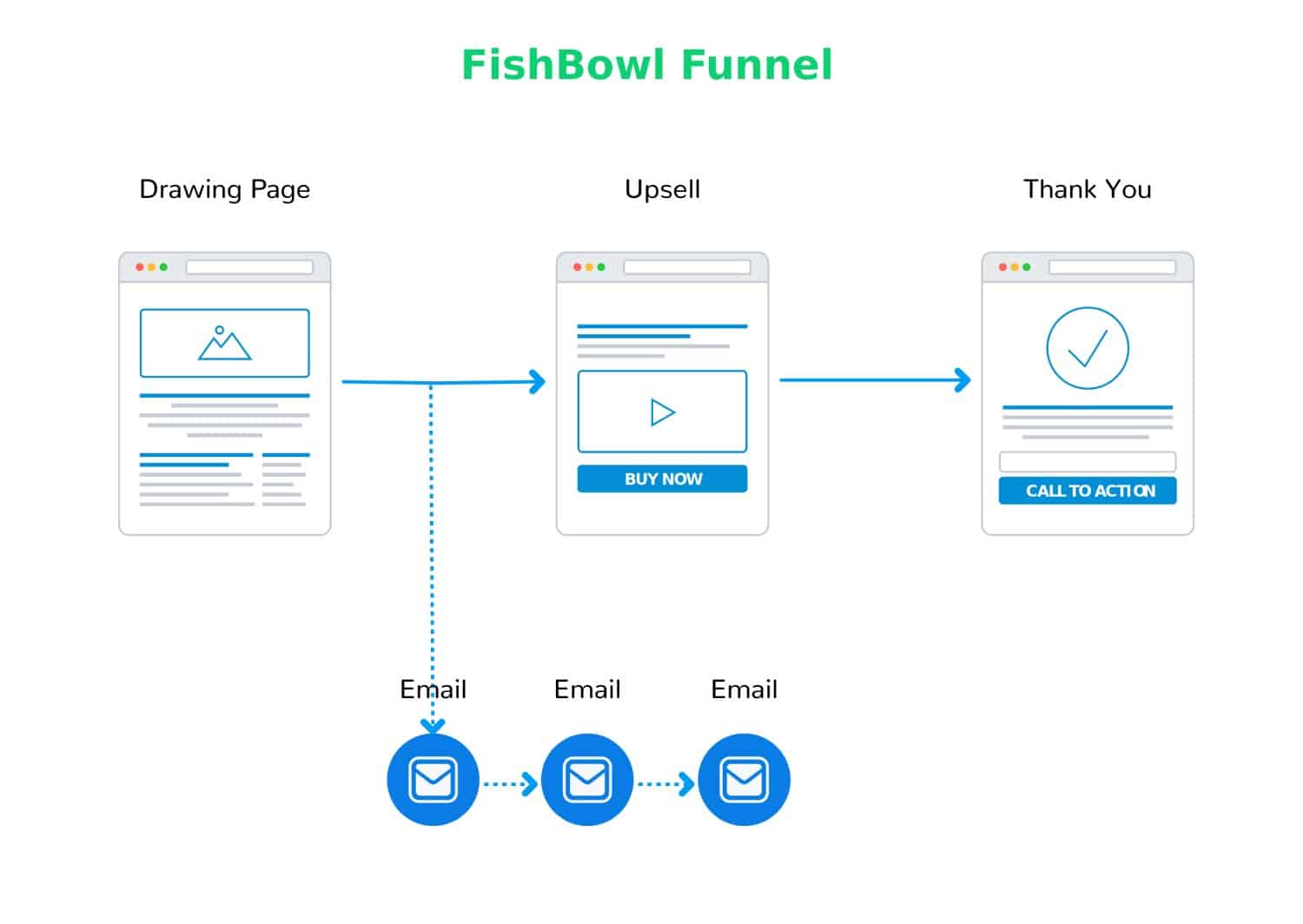 Fishbowl Funnel