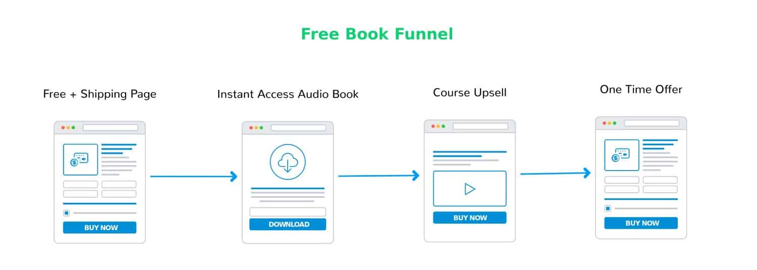 Free Book Funnel