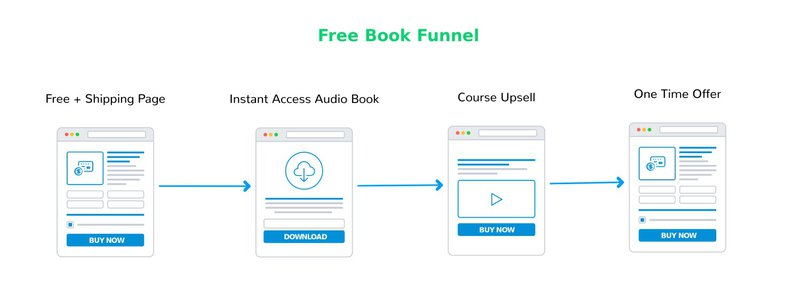 Free Plus Shipping Book Funnel
