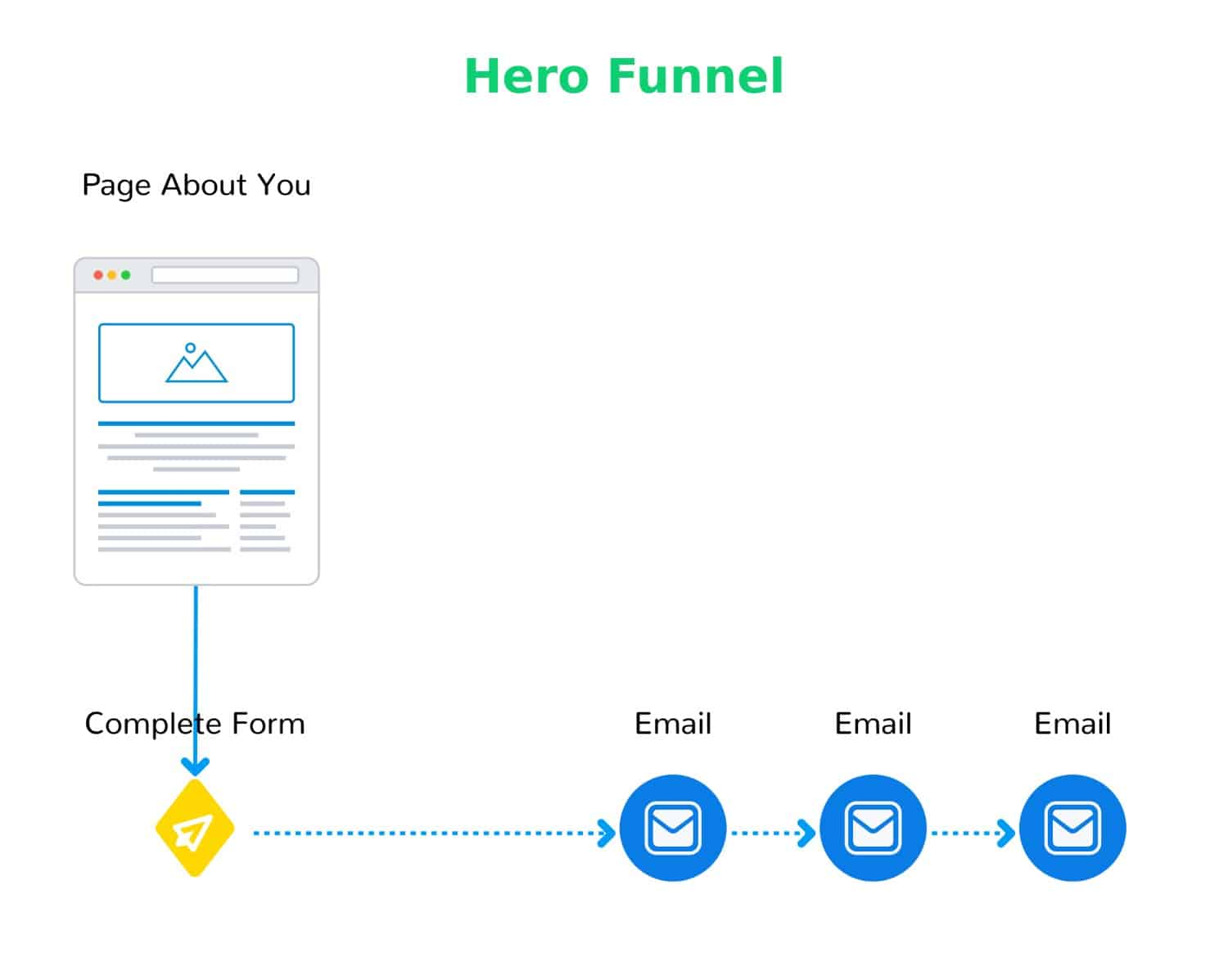 Hero Funnel