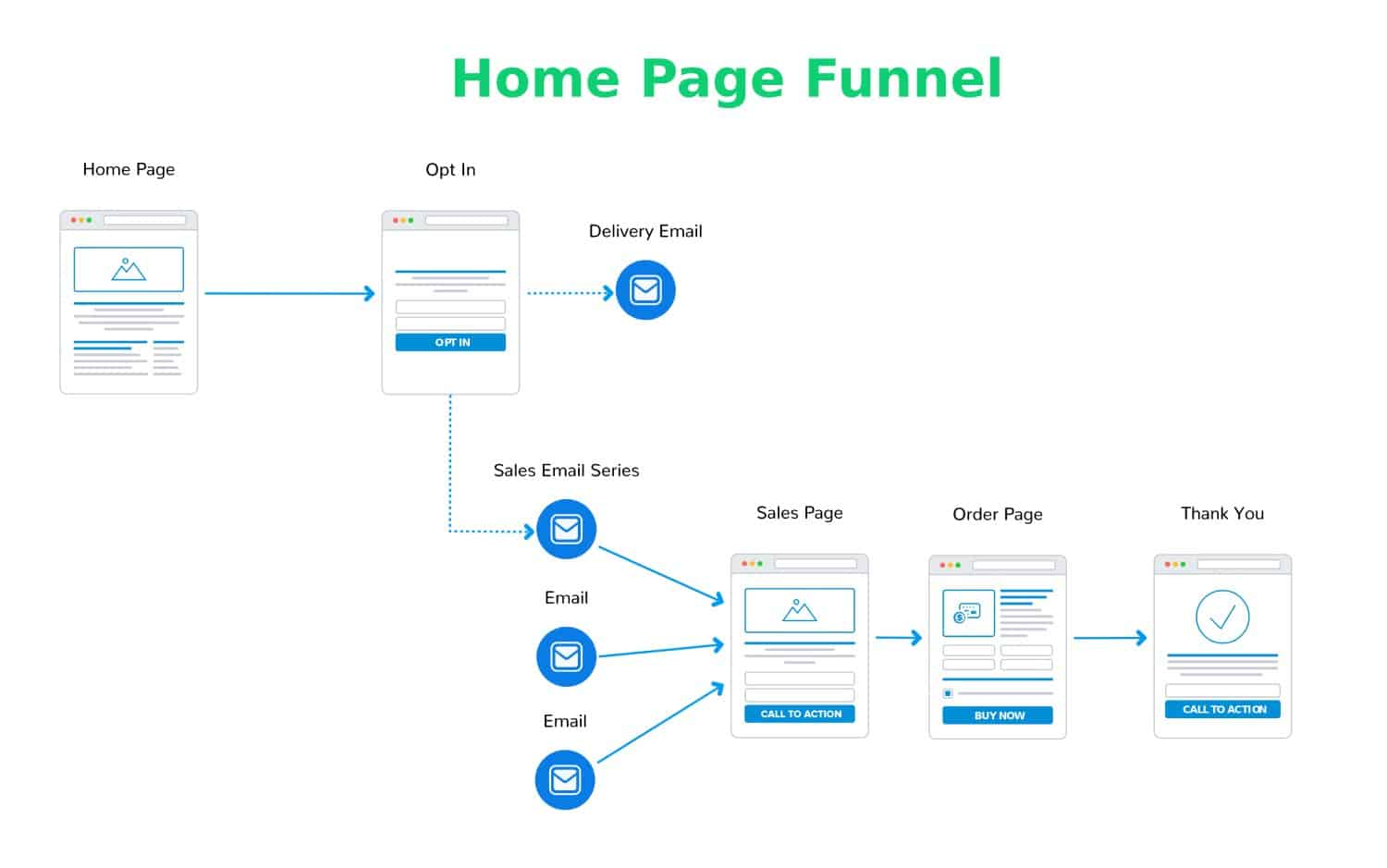 Home Page Funnel