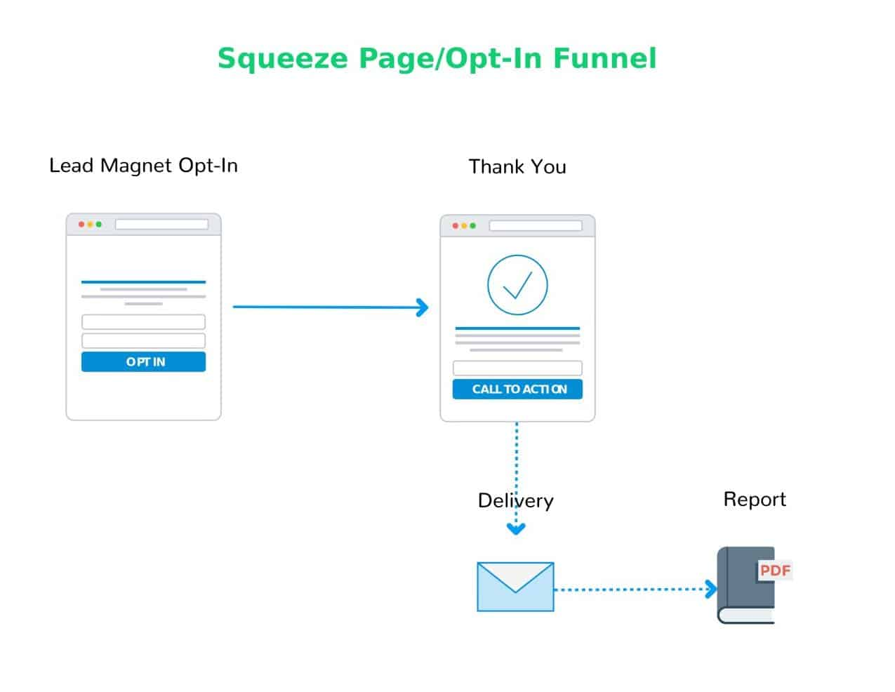 Squeeze Page Opt-In Funnel