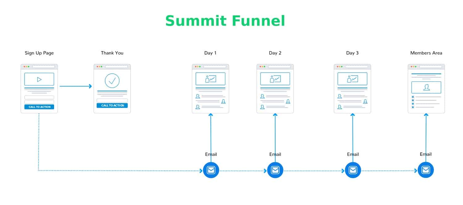 Summit Funnel