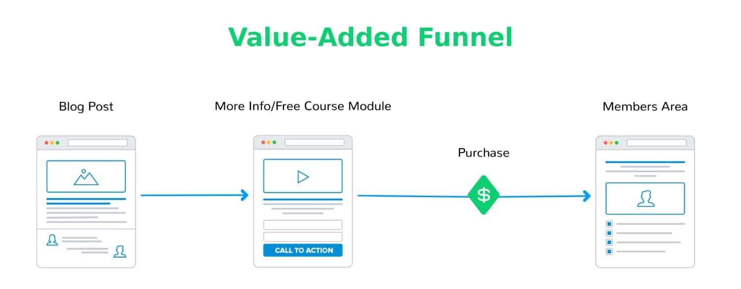 Value-Added Funnel