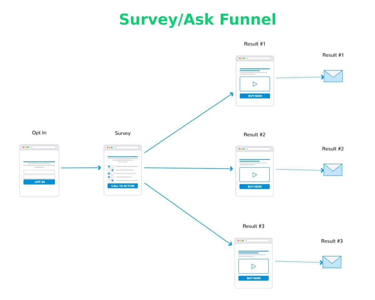 Survey Ask Funnel