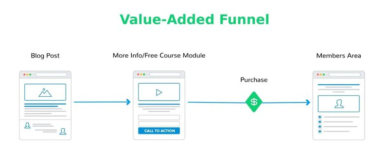 Value Added Sales Funnel