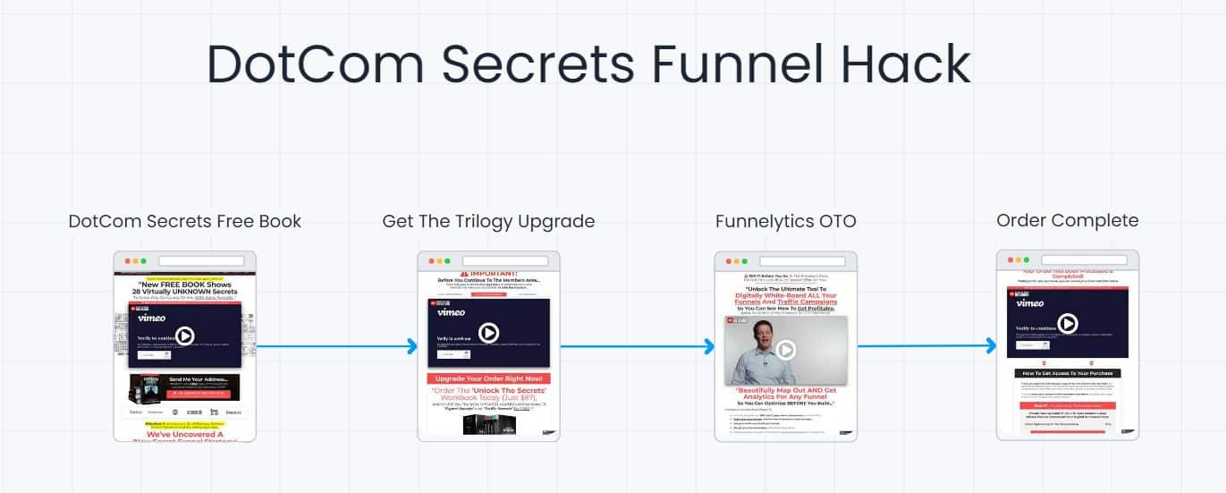 DotCom Secrets Funnel Mapped Out