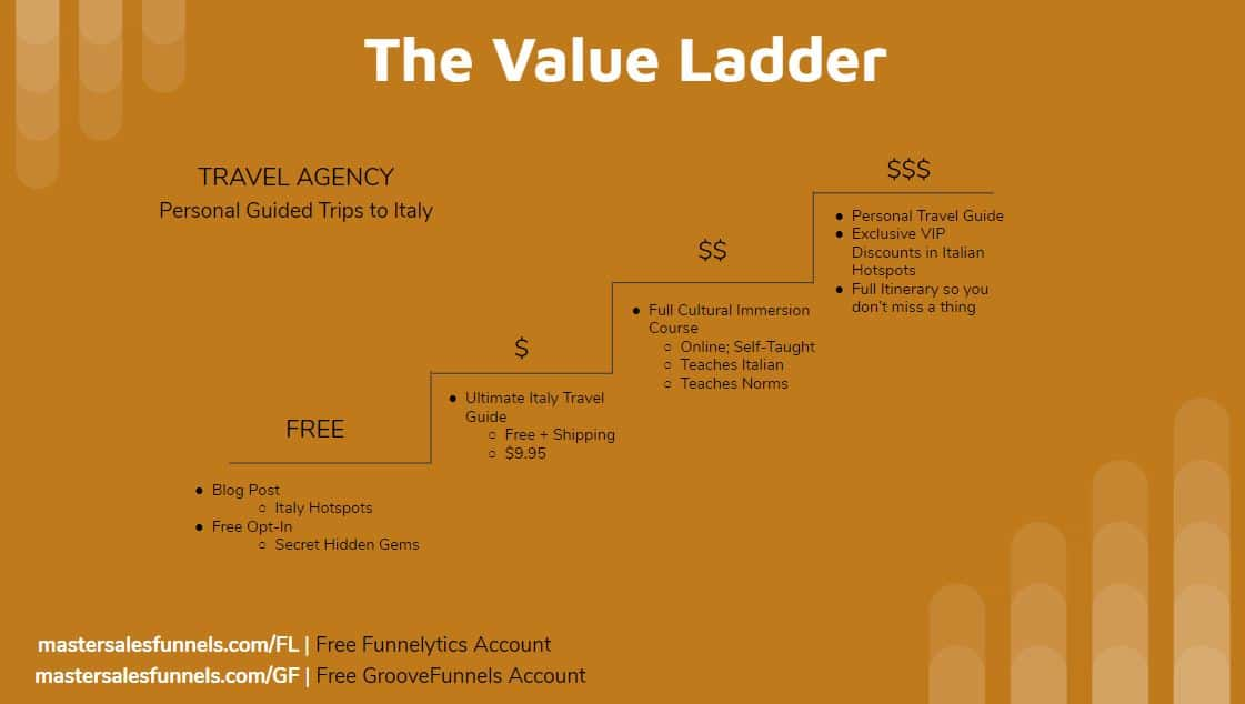 Travel Agency Value Ladder Example