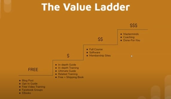 Example Value Ladder