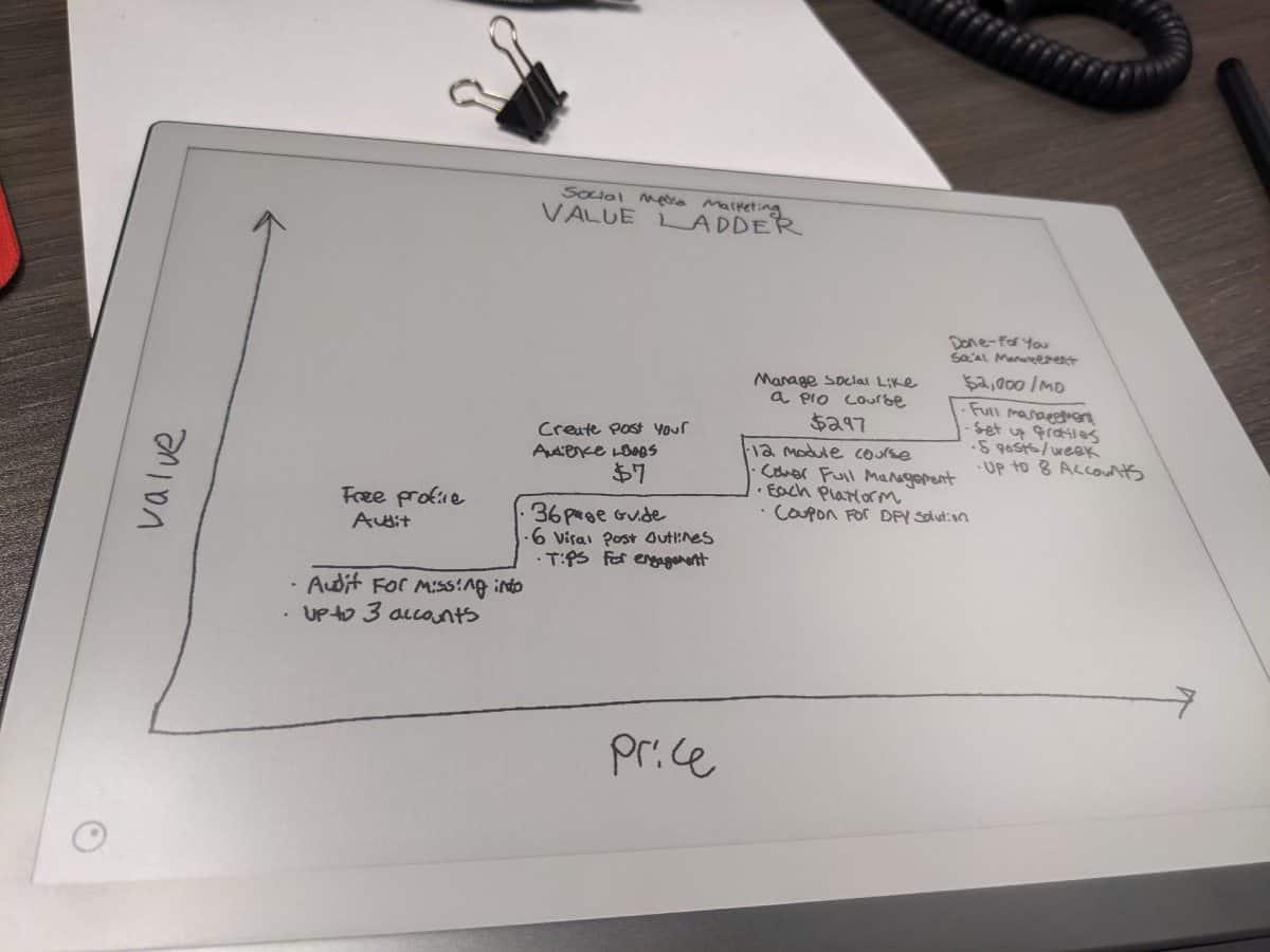 Social Media Agency Value Ladder Example