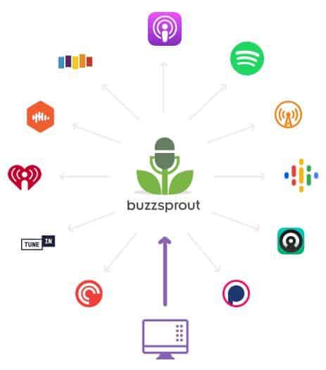 Buzzsprout Top Directories